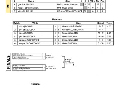 RESULTS BALTIC CUP-79