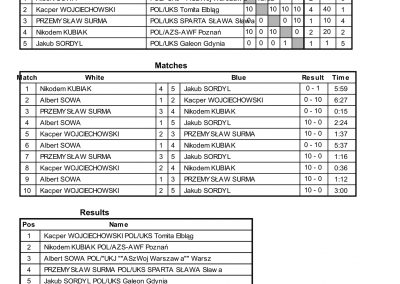RESULTS BALTIC CUP-85